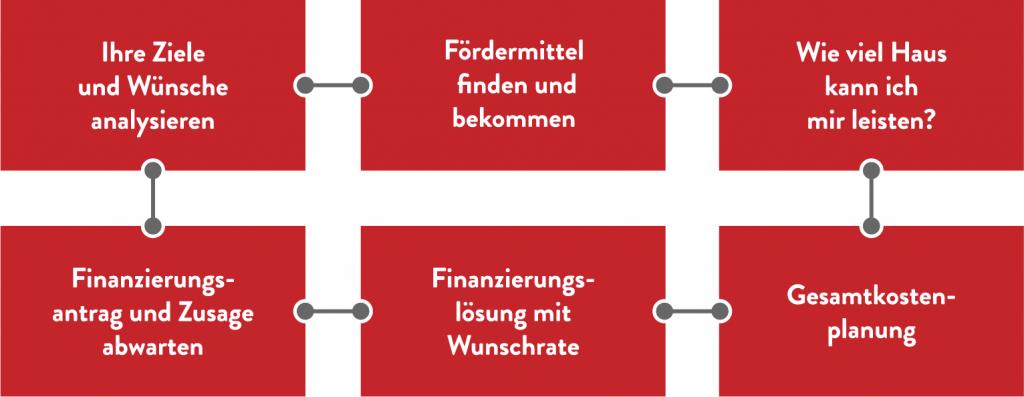 Diagramm zur Baufinanzierung