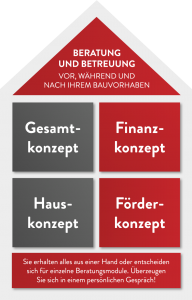 BAUFI ROTH - Baufinanzierung